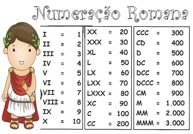 numeração-romana
