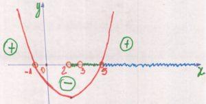 parabola-concava