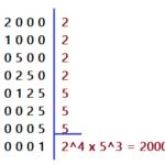 013.3 - Matemática, aritmética. Simplificação de radicais