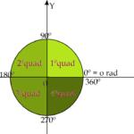 Matemática - Geometria plana - Círculo trigonométrico.