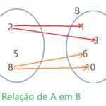 Matemática - Conjuntos. Relações e funções