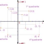 Matemática - Conjuntos. Produto Cartesiano
